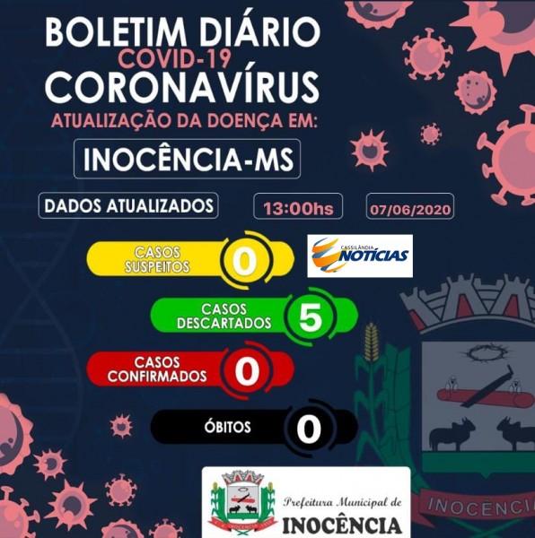 Covid-19: confira o boletim de hoje da Prefeitura de Inocência