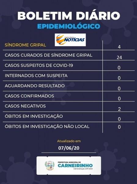 Covid-19: confira o boletim de hoje da Prefeitura de Carneirinho, Minas Gerais