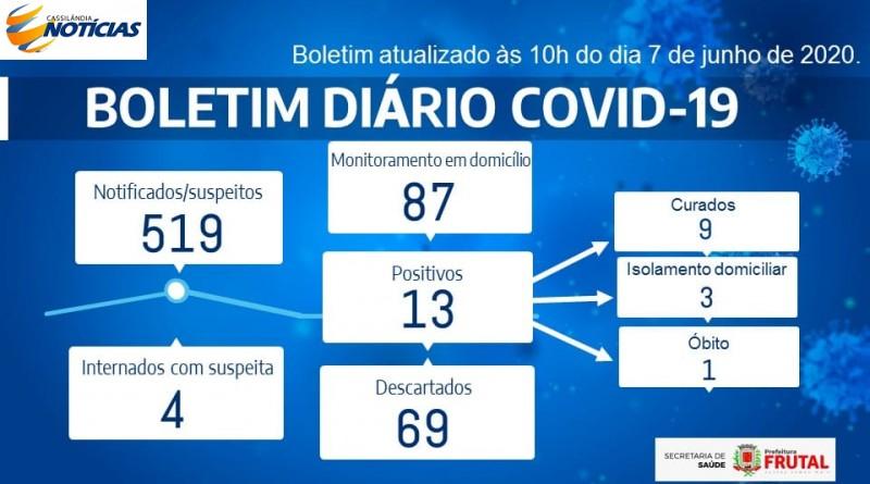 Covid-19: confira o boletim de hoje da Prefeitura de Frutal, Minas Gerais