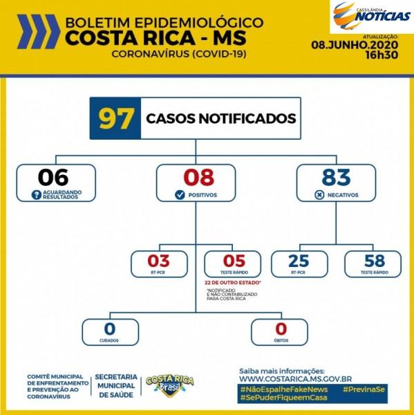 Covid-19: Costa Rica confirma mais um caso, outros aguardam resultados