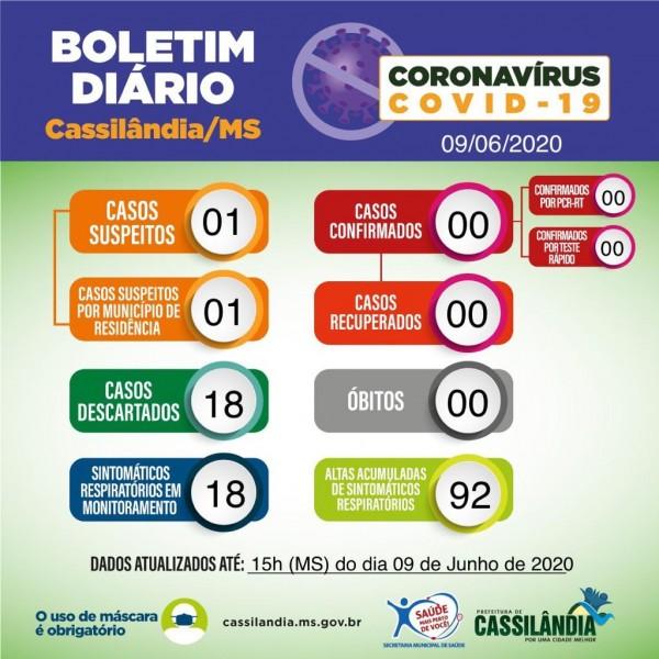 Covid-19: confira o boletim da Prefeitura de Cassilândia