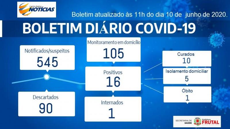 Covid-19: confira o boletim da Prefeitura de Frutal, Minas Gerais
