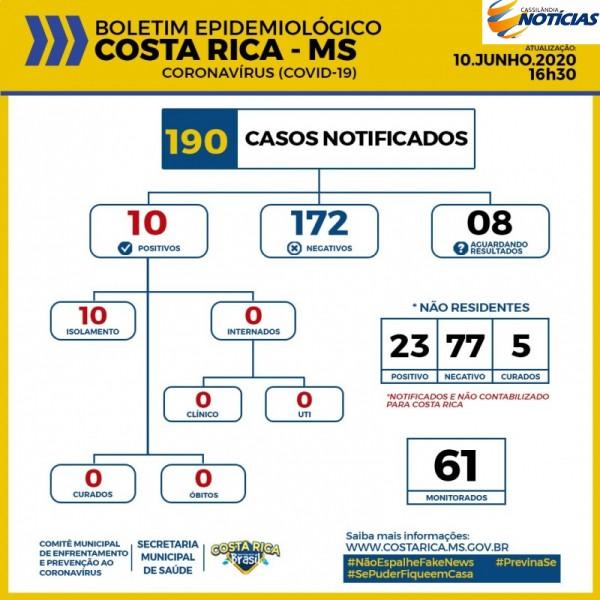 Covid-19: confira o boletim da Prefeitura de Costa Rica
