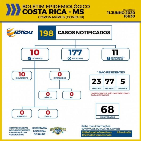 Covid-19: Costa Rica tem 11 casos aguardando resultados do Lacen/MS; confira