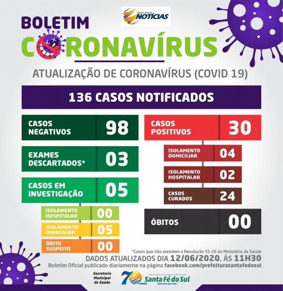 Covid-19: confira o boletim da Prefeitura de Santa Fé do Sul, São Paulo