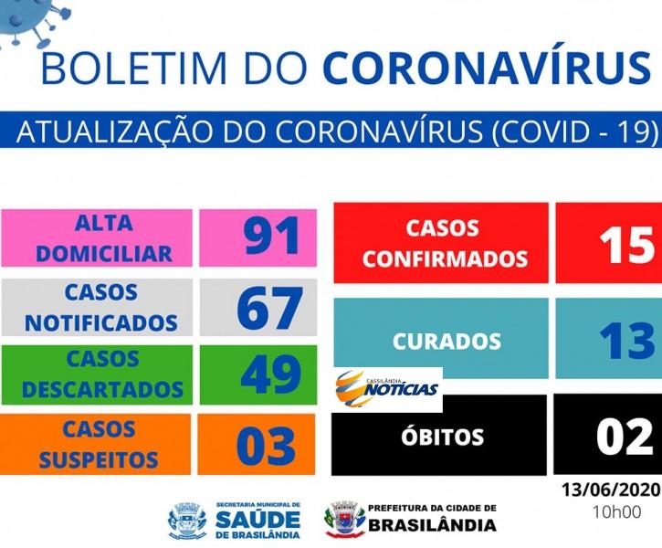 Covid-19: confira o boletim da Prefeitura de Brasilândia