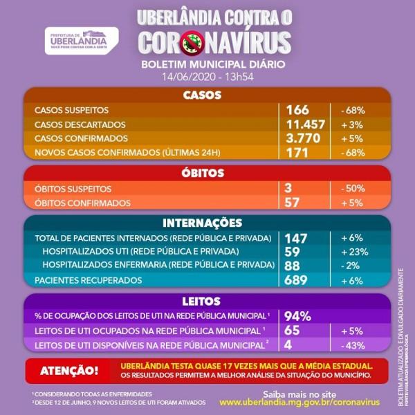Covid-19: confira o boletim da Prefeitura de Uberlândia, Minas Gerais
