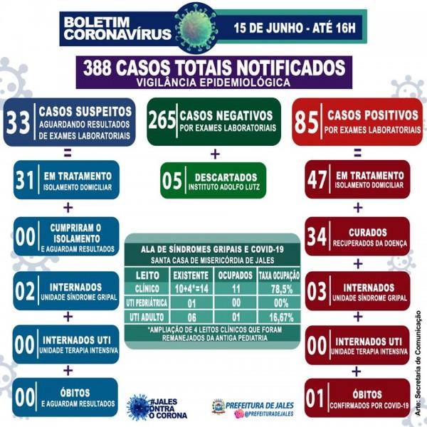 Covid-19: confira o boletim da Prefeitura de Jales, São Paulo