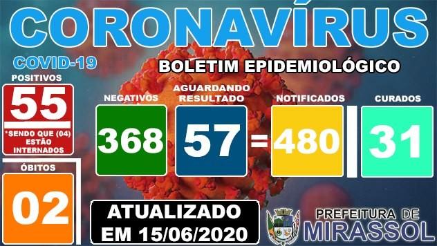 Covid-19: confira o boletim da Prefeitura de Mirassol, São Paulo