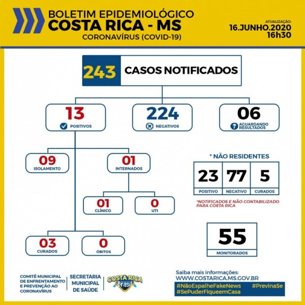 Costa Rica monitora 55 casos entre suspeitos e confirmados do novo Coronavírus