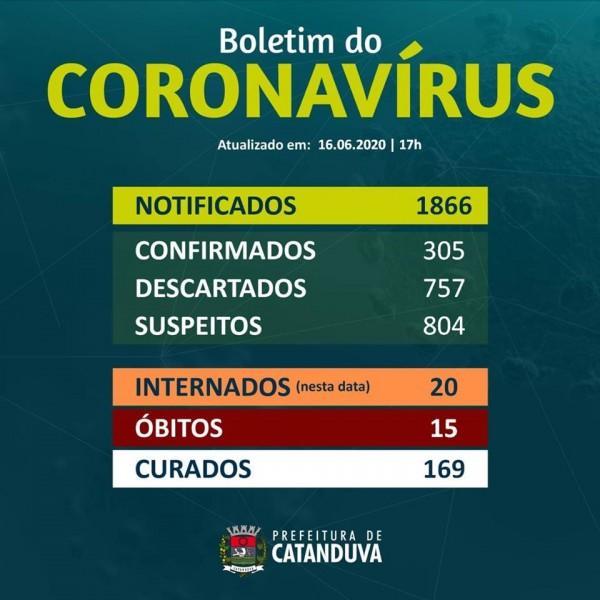 CATANDUVA CONFIRMA 15º ÓBITO. A vítima é um homem, 76 anos, morador do Cidade Jardim, que estava internado no Hospital Emílio Carlos.