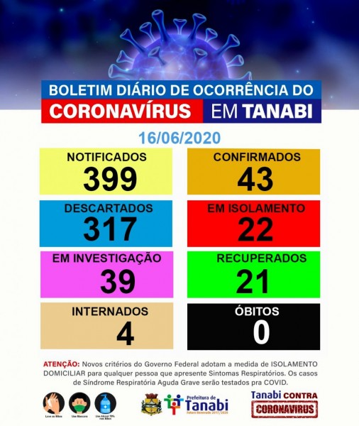 Covid-19: confira o boletim da Prefeitura de Tanabi, São Paulo