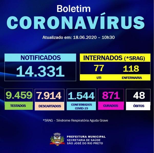 Covid-19: confira o boletim da Prefeitura de São José do Rio Preto, São Paulo