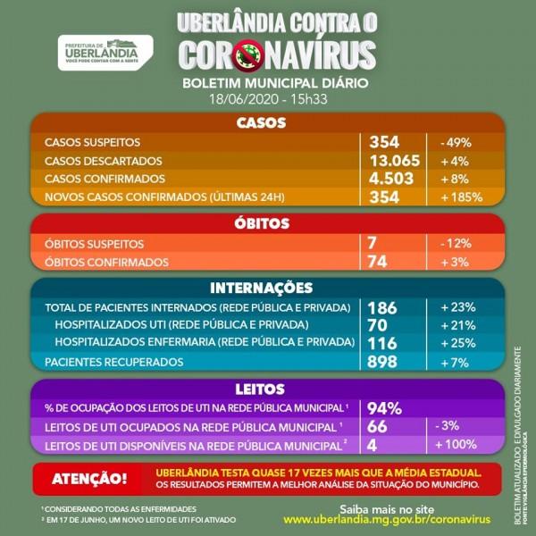 Covid-19: confira o boletim do Município de Uberlândia, Minas Gerais