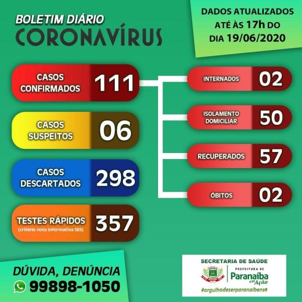 Covid-19: Paranaíba tem mais de 110 casos confirmados; confira o boletim