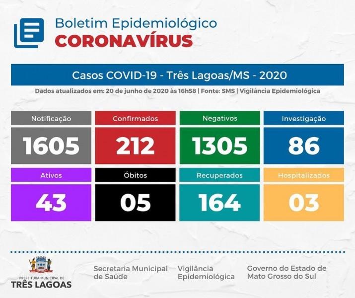 Covid-19: confira o boletim da Prefeitura de Três Lagoas