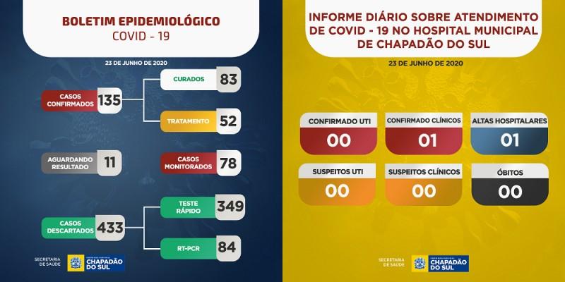 Covid-19: confira o boletim da Prefeitura de Chapadão do Sul