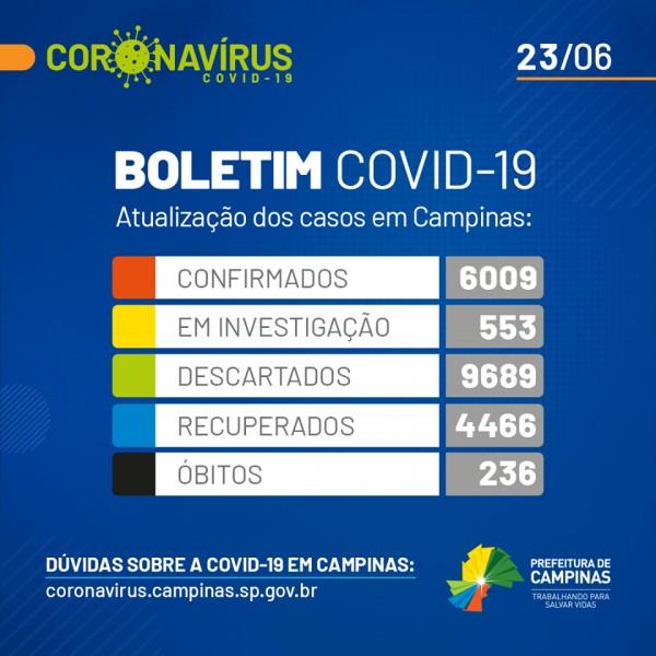 Covid-19: confira o boletim da Prefeitura de Campinas, São Paulo