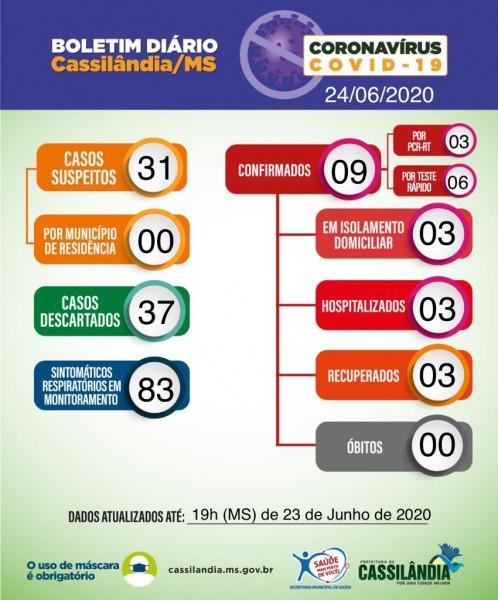 Covid-19: boletim de hoje de Cassilândia traz novo caso e aumento de suspeitos