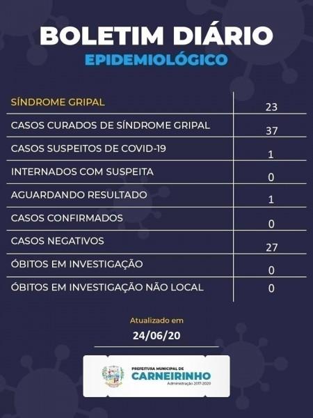 Covid-19: confira o boletim da Prefeitura de Carneirinho, Minas Gerais
