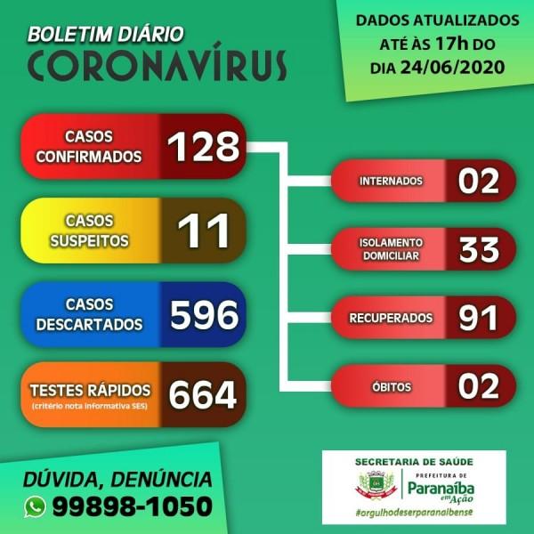 Covid-19: confira o boletim da Prefeitura de Paranaíba