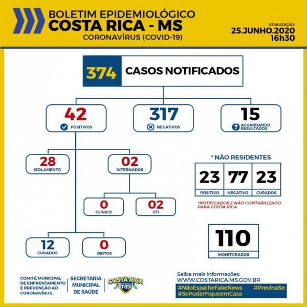 Costa Rica tem mais oito pessoas confirmadas com Covid-19; confira o boletim