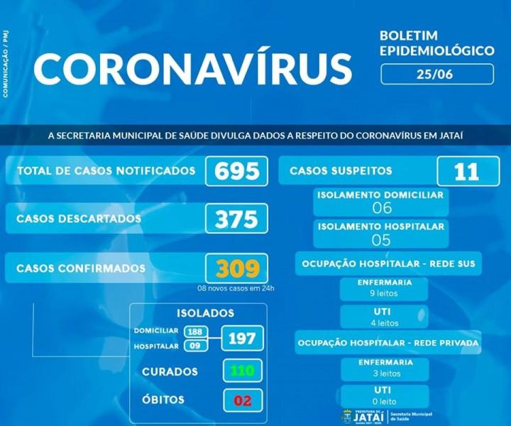 Covid-19: confira o boletim da Prefeitura de Jataí, Goiás