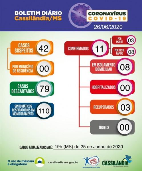 Covid-19: confira o boletim desta sexta-feira (26) da Prefeitura de Cassilândia