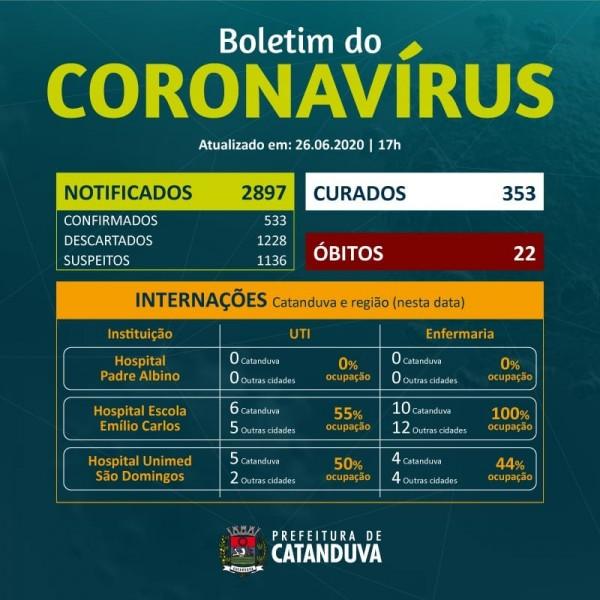 Covid-19: confira o boletim da Prefeitura de Catanduva, São Paulo
