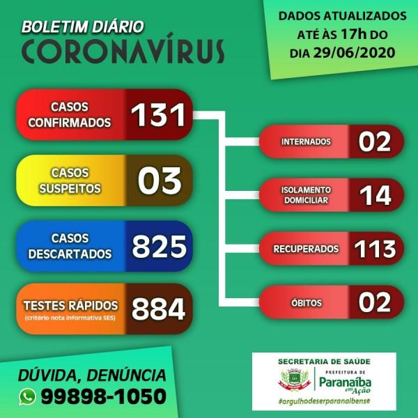 Covid-19: confira o boletim desta segunda-feira de Paranaíba