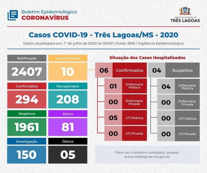Covid-19: confira o boletim desta quarta-feira do Município de Três Lagoas