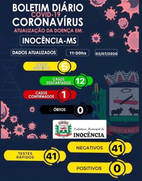 Covid-19: confira o boletim desta sexta-feira da Prefeitura de Inocência