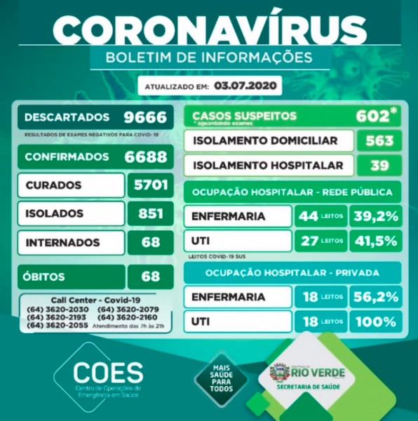 Covid-19: veja o boletim desta sexta-feira da Prefeitura de Rio Verde, Goiás