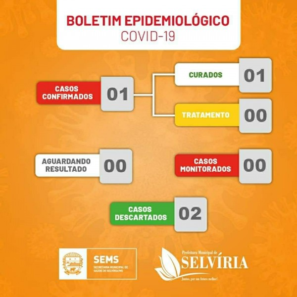 Covid-19: confira o boletim da Prefeitura de Selvíria