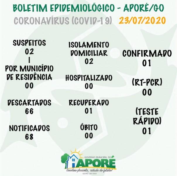 Aporé, Goiás: confira o boletim Covid-19 desta quinta-feira