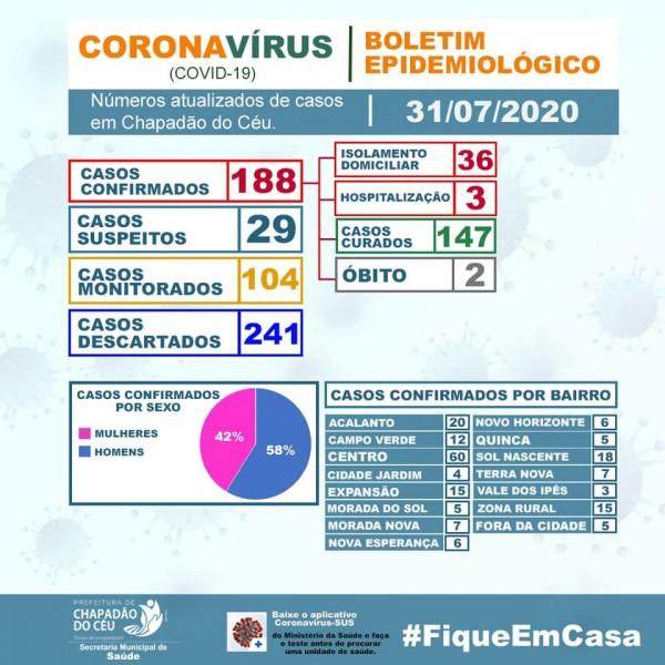 Chapadão do Céu, Goiás: confira o boletim coronavírus desta sexta-feira