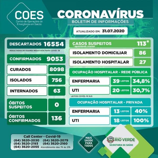 Rio Verde, Goiás: confira o boletim coronavírus
