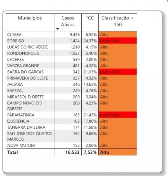04 municípios de MT estão com risco muito alto de contaminação de coronavírus