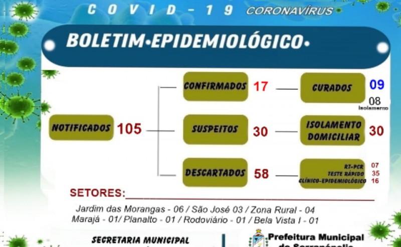 Serranópolis, Goiás: confira o boletim coronavírus desta sexta-feira