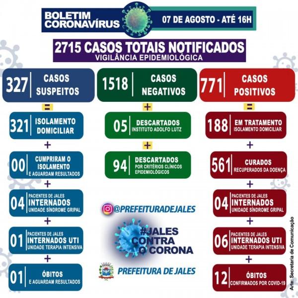 Jales, São Paulo: confira o boletim coronavírus desta sexta-feira