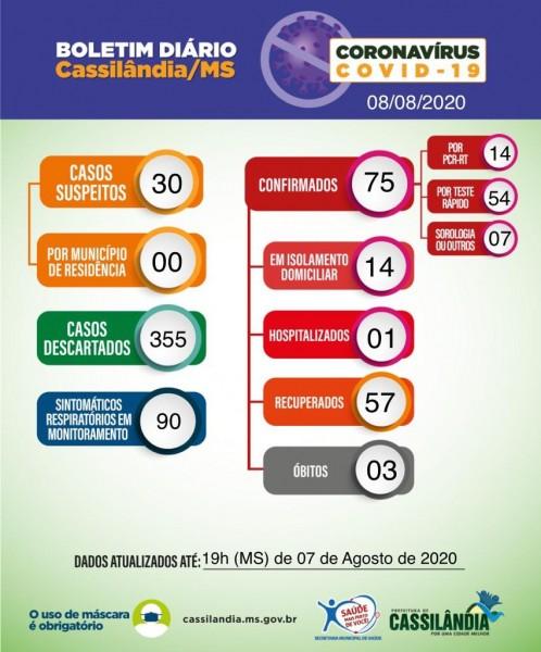 Saúde de Cassilândia divulga boletim coronavírus com aumento de casos