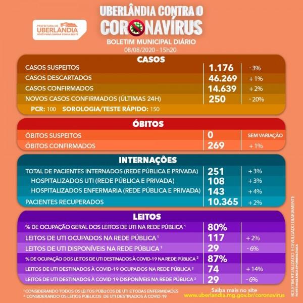 Uberlândia, Minas Gerais: confira o boletim coronavírus deste sábado