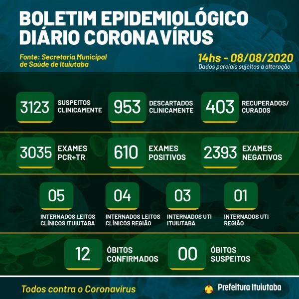 Ituiutaba, Minas Gerais: confira o boletim coronavírus deste sábado