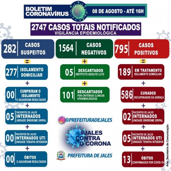 Jales, São Paulo: confirmado o 13º óbito por coronavírus; confira o boletim