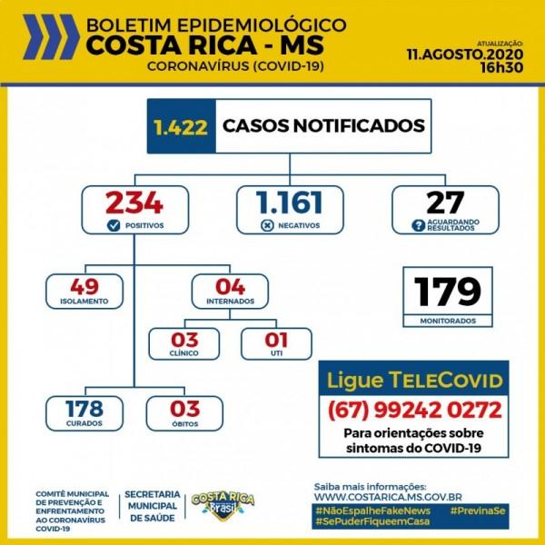 Costa Rica: confira o boletim coronavírus desta terça-feira