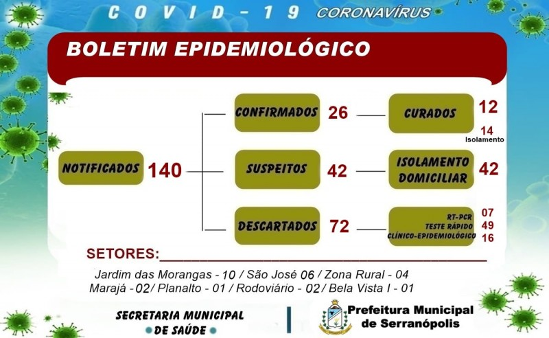 Serranópolis, Goiás: confira o boletim coronavírus desta quarta-feira