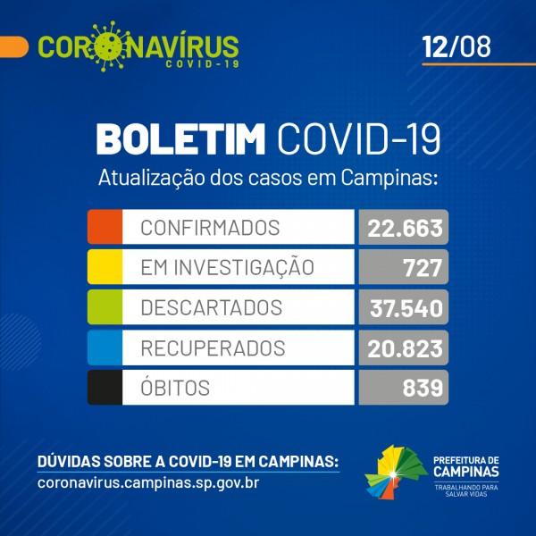 Campinas, São Paulo: confira o boletim coronavírus desta quarta-feira