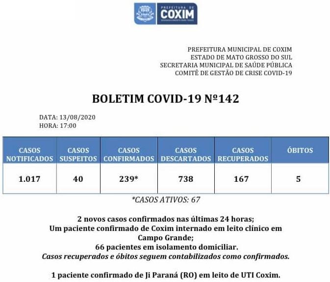 Coxim: confira o boletim coronavírus desta quinta-feira