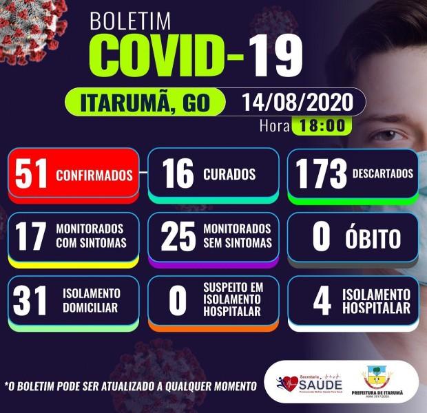 Itarumã, Goiás: confira o boletim coronavírus desta sexta-feira