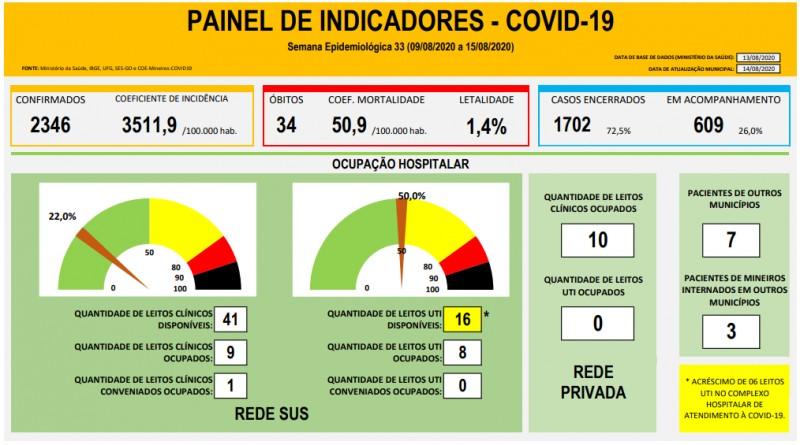 Mineiros, Goiás: confira o boletim coronavírus desta sexta-feira